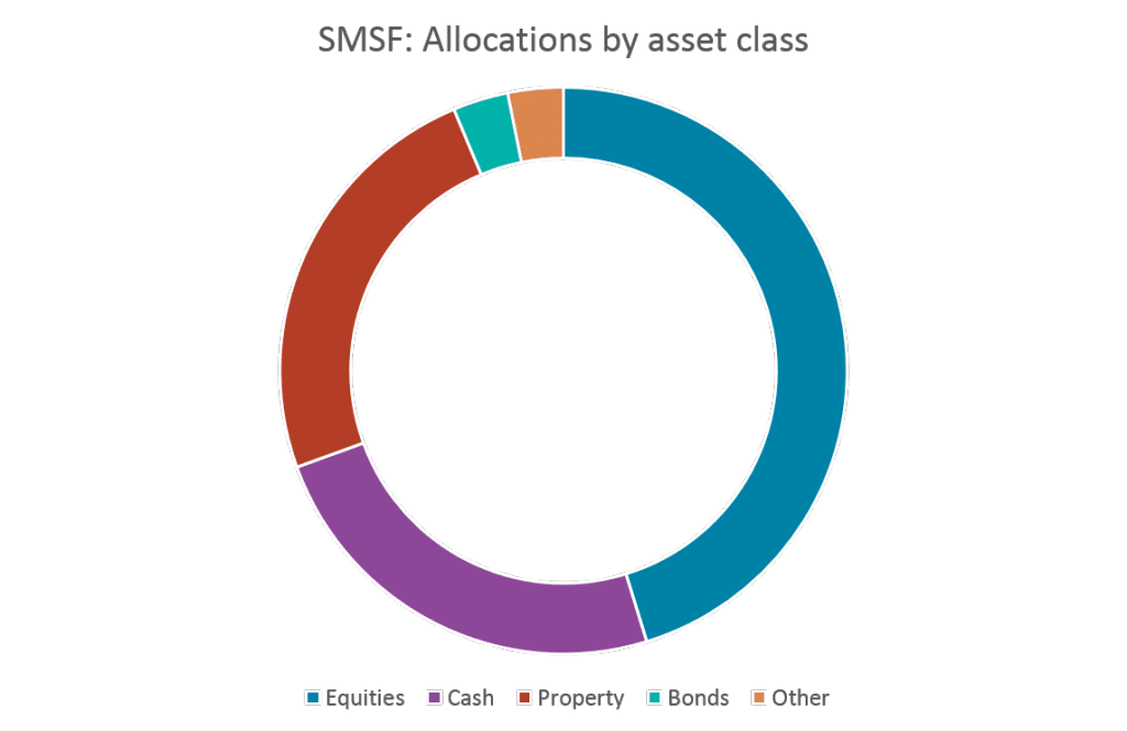 Why invest in XTBs? SMSF allocations by asset class