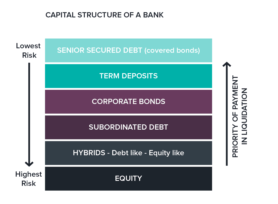 Bonds sit quite high in the capital structure - well above hybrids or equity