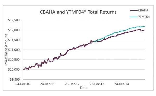 CBAHA Rollover chart