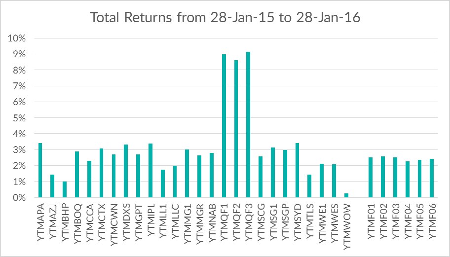 Total Returns 28 Jan 15 - 28 Jan 16