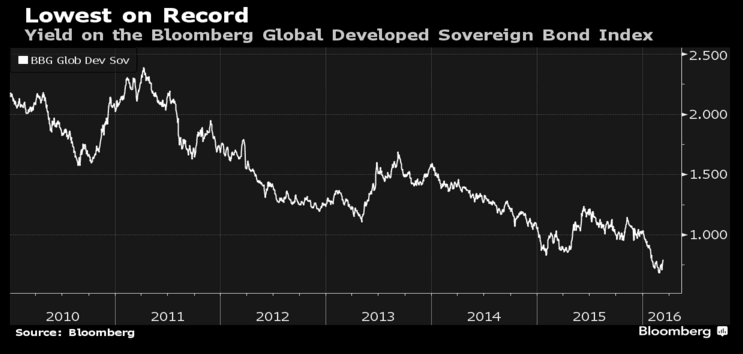 Bonds Set To Surge In 2016