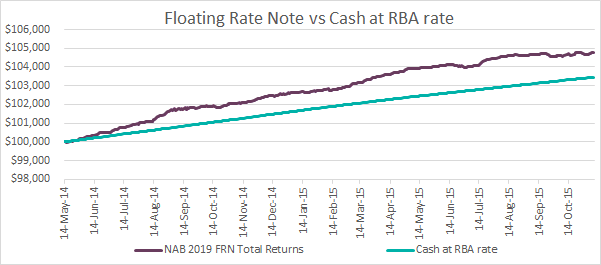 08.03.16 FRN vs Cash at RBA rate