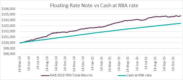 08.03.16 FRN vs Cash at RBA rate