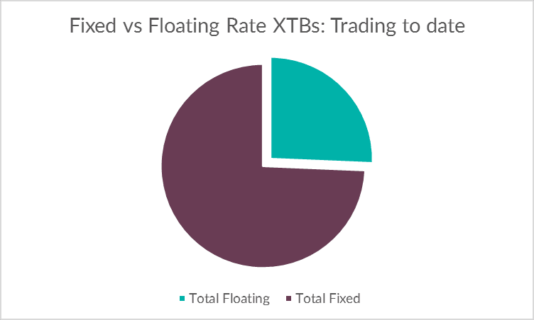 08.03.16 Fixed vs Floating pie chart