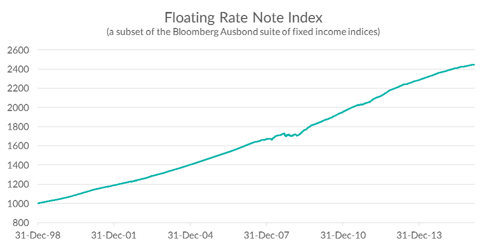 08.03.16 Floating Rate Note index chart