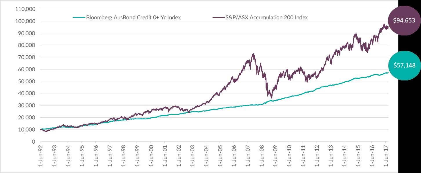 Equities vs Bonds chart from 1992-2017