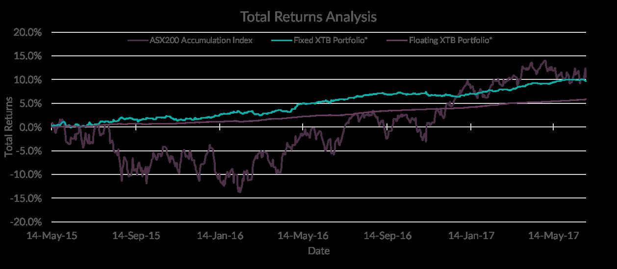 XTB Total Returns vs Equities 2015 to June 2017