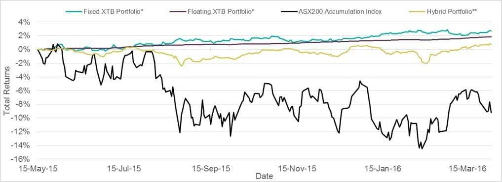 Market Performance Chart 1 May 15 - Mar 16-min