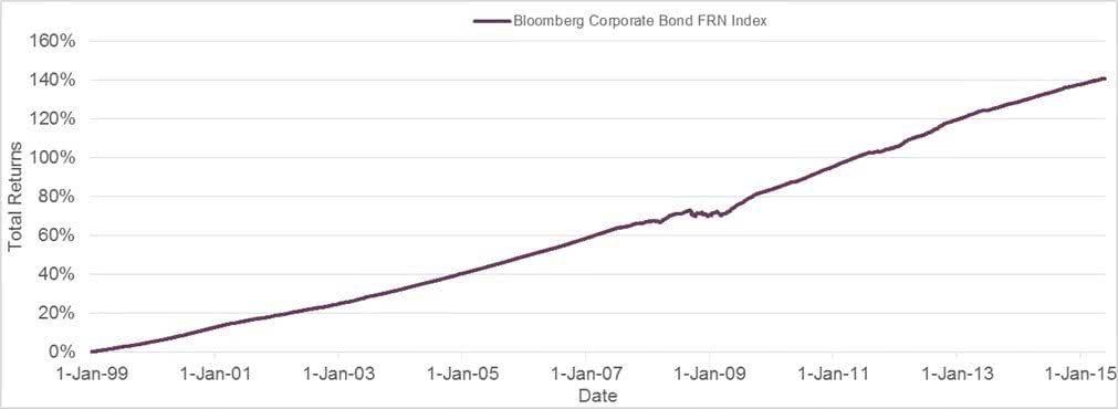 Market Performance Chart 4 Floaters-min