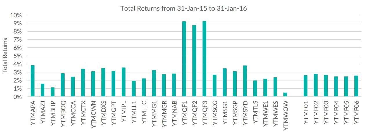 Total Returns 31 Jan - 31 Jan-min