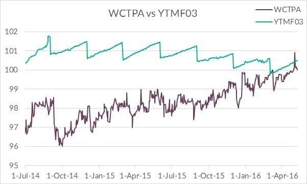 Westpac rollover options