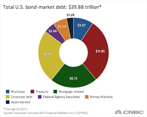 Pie chart of total US bond market bonds vs bond funds