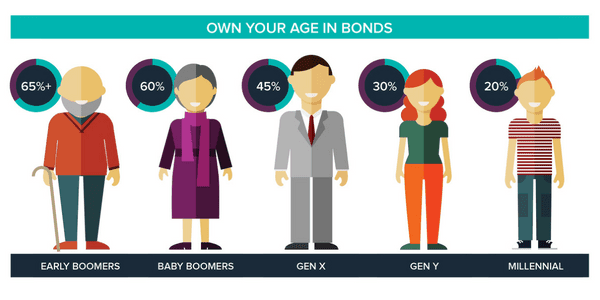 Own your age in bonds