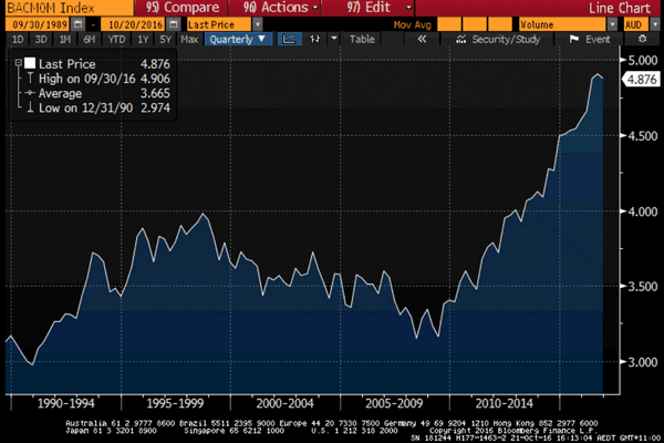Bloomberg AusBond Composite Index - Long-term changes in Modified duration - Interest Rate Risk: The unexplained risk of bond index funds