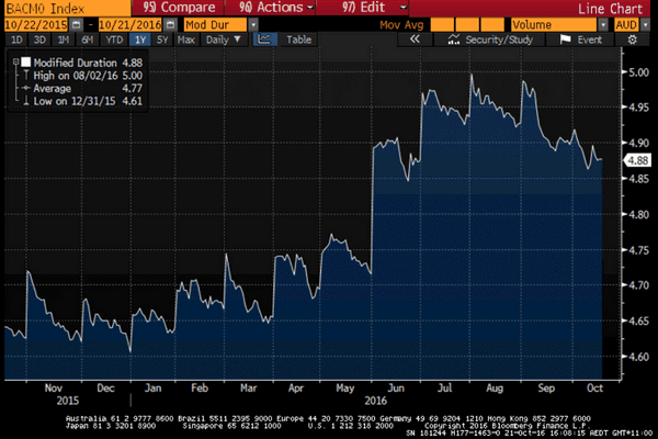 Bloomberg AusBond Composite Index - Modified Duration - Interest Rate Risk: The unexplained risk of bond index funds
