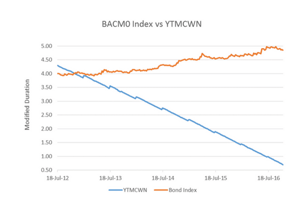 Modified Duration - BACMO index vs YTMCWN - Interest Rate Risk: The unexplained risk of bond index funds