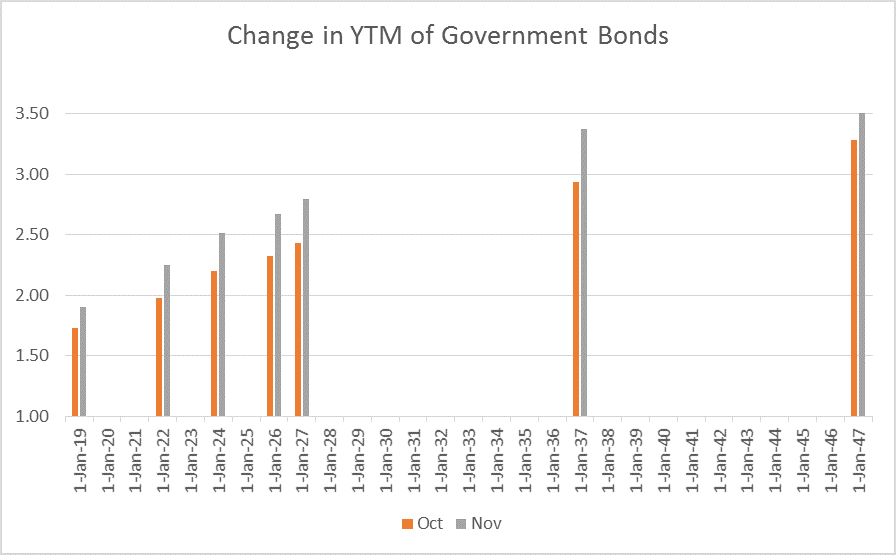 Bond Market sell-off: Monthly change in yield to maturity