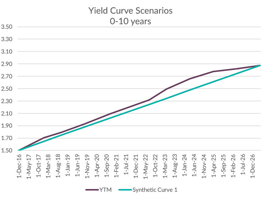 Yield curve scenarios 0-10 years