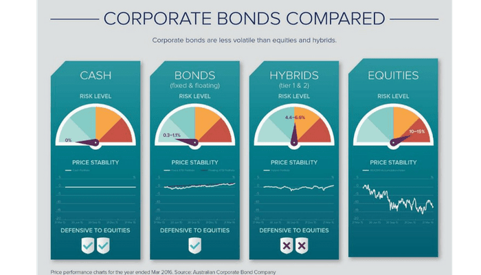 How corporate bonds compare with other investment types