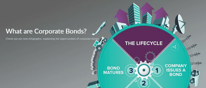 What are corporate bonds infographic