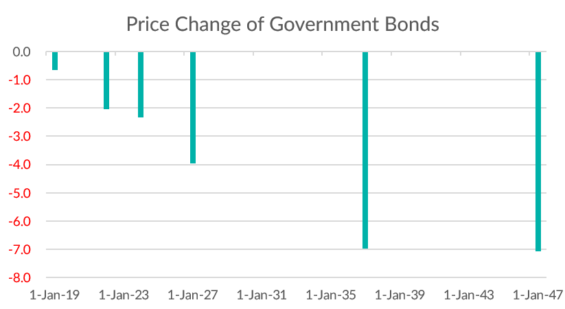 Bond Market sell-off: Monthly change in price of Government bonds