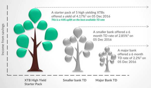 Growing yield advantage of XTBs over Term Deposits