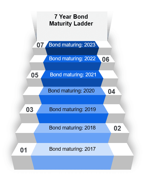 Example of a bond maturity ladders