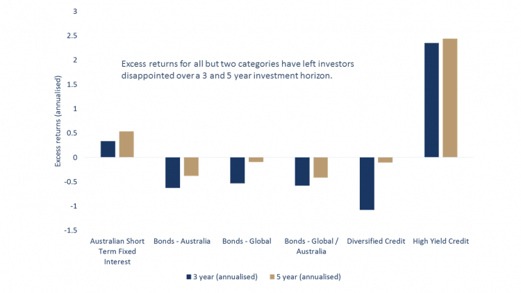 Active management has only paid off short-term investors and high-yield investors in recent times (on average)