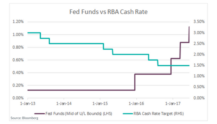 Federal Reserve hike - Chart of Fed Funds vs RBA Cash Rate