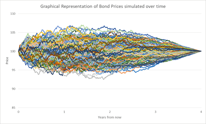 Bond prices over time graphical representation