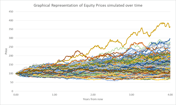 Equity prices over time graphical representation