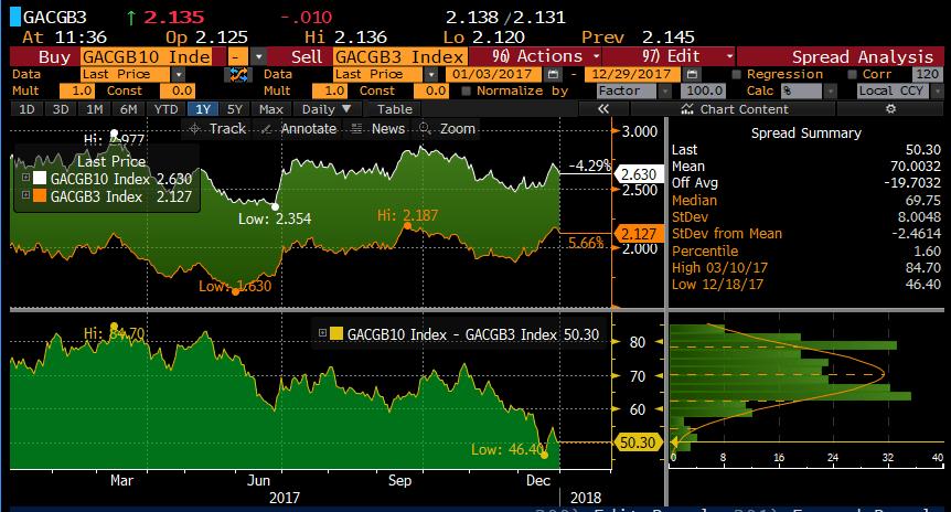 AUD Govrnment Bond Yield Curve