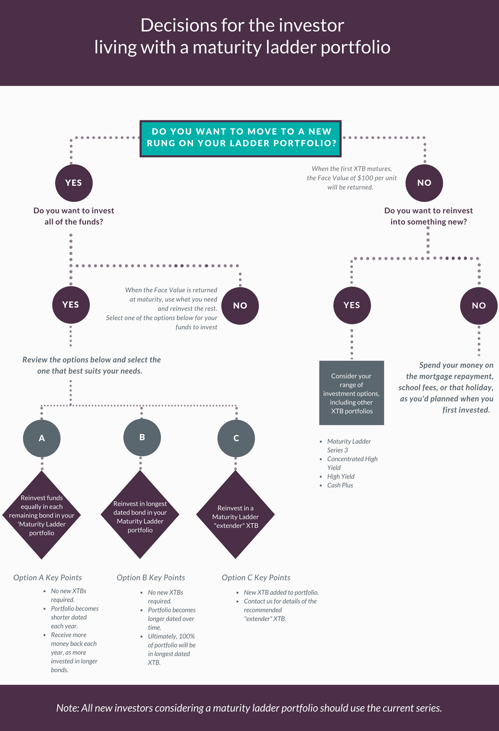 Decision tree for investors living with a maturity ladder portfolio