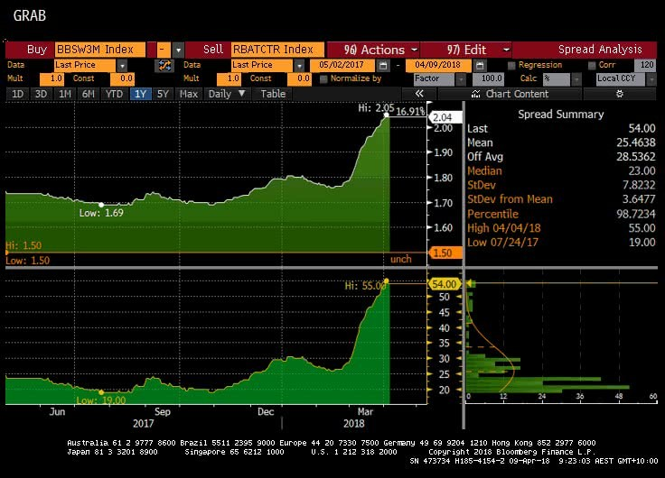 RBA vs Cash Rate chart from Bloomberg