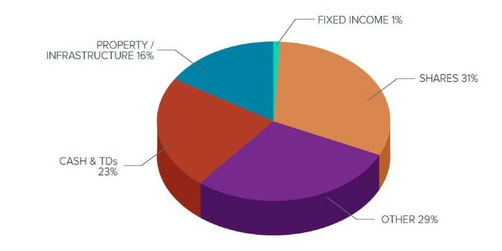 A typical SMSF Portfolio only has 1% allocation to bonds
