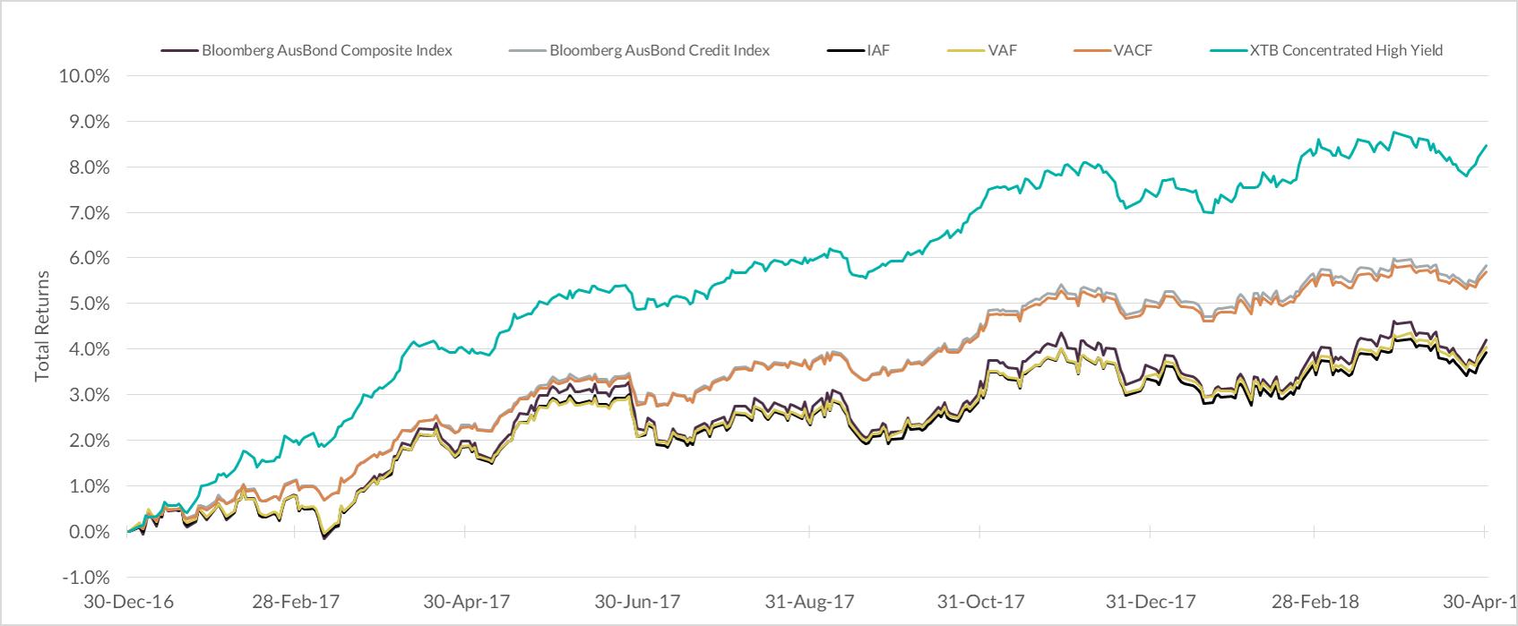 Most popular ETF indices vs Index