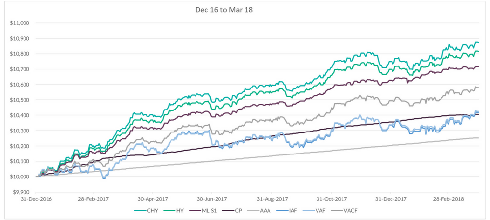 Chart of XTB portfolio performance vs 4 may bond ETFs