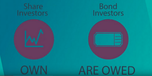 Share investors are part owners in a company, bond investors are just owed money