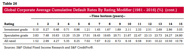 Table of Global Corporate Average Default Rates