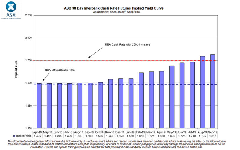 ASX Target Rate Tracker chart