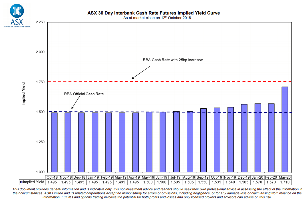 ASX 30 Day Interbank Cash Rate Futures Implied Yield Curve