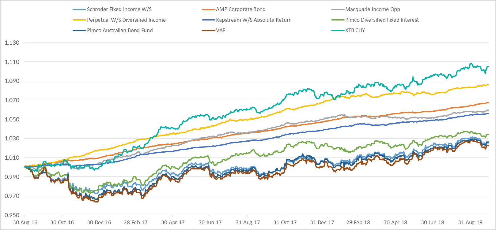XTB vs Bond Fund and ETF Performance to Sep 2018