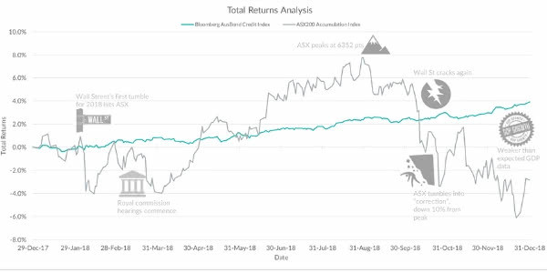 Equity Market Volatility vs Bond Market Stability in 2018