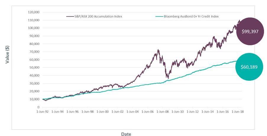 XTB Performance - Senior Corporate Bonds vs Equities & Hybrids