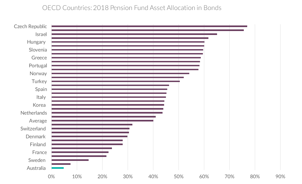 Chart of asset allocation across OECD countries