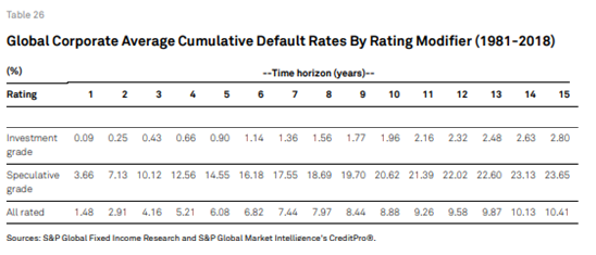 S&P Defaults 2018