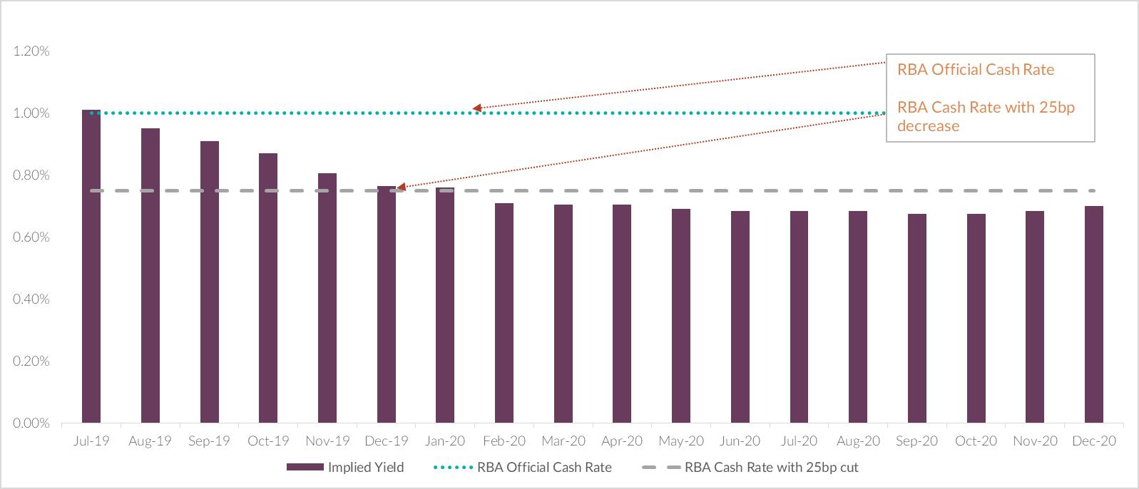 ASX Interbank Cash Rate Future Implied Yield 4 Jul 2019