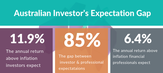 The gap between investor and professional portfolio returns