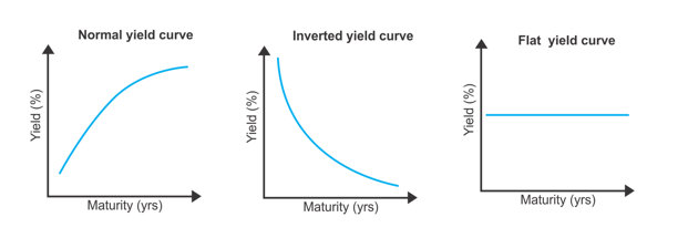 3 types of yield curve