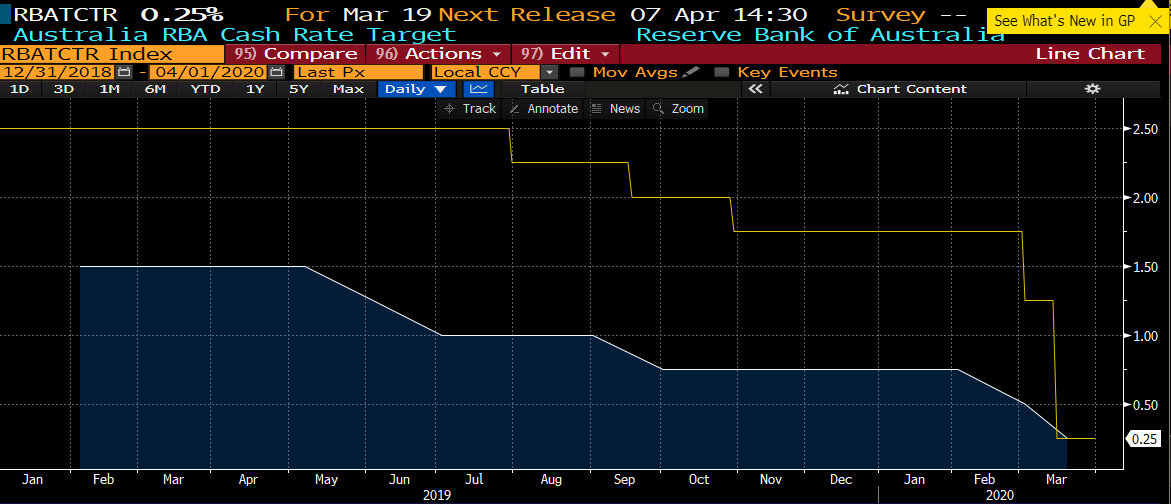 Chart of RBA and FED Interest Rate Movements